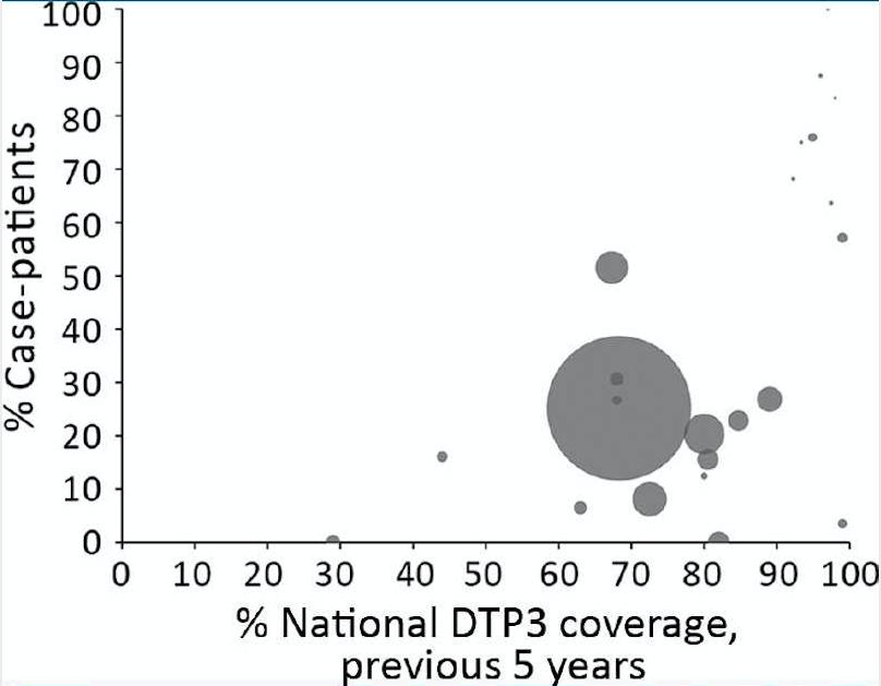 дифтерия. глобальная эпидемиология