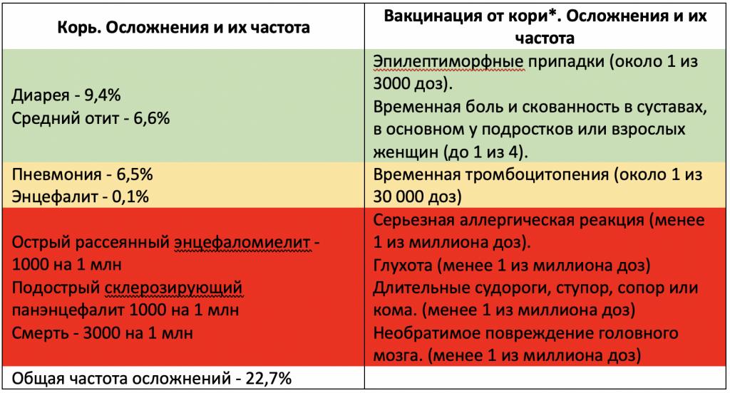 частота осложнений от кори и вакцинации от кори